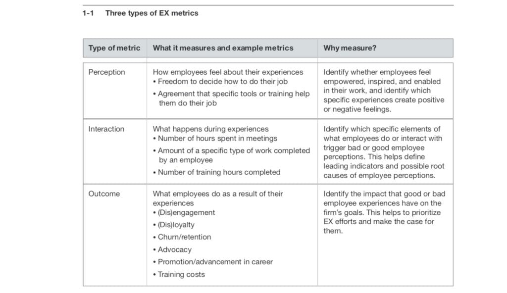 The 3 metrics of Employee Experience Measurement EXM