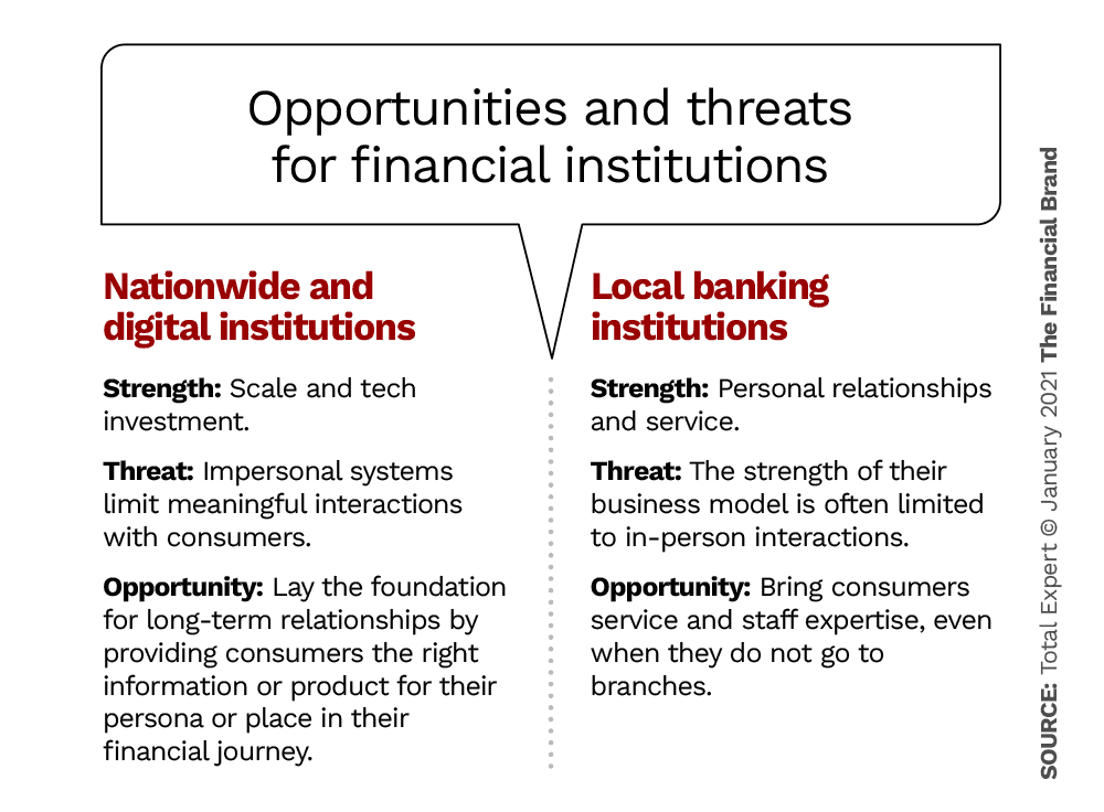 CX customer experience for banks
